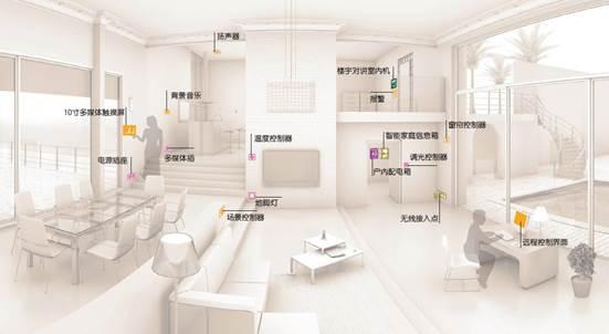 智能家居系统设计五大原则有哪些图片